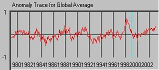 Global Average