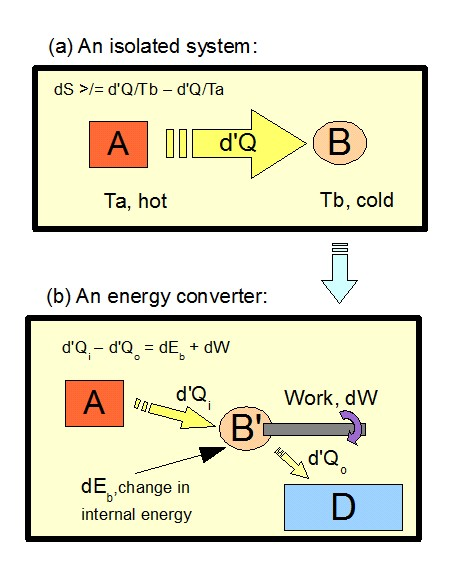 A heat Engine partially converts heat into work