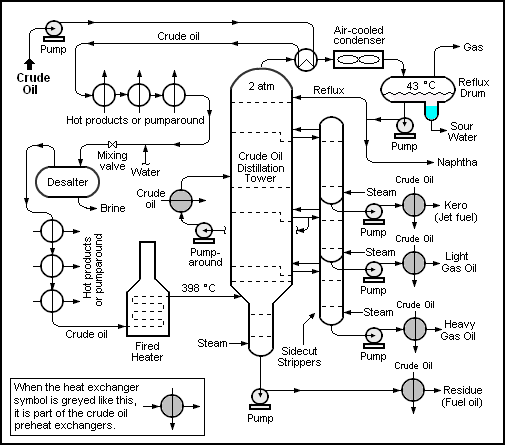 Petroleum refinery block diagram illustrating FSCO/I in a process-flow system