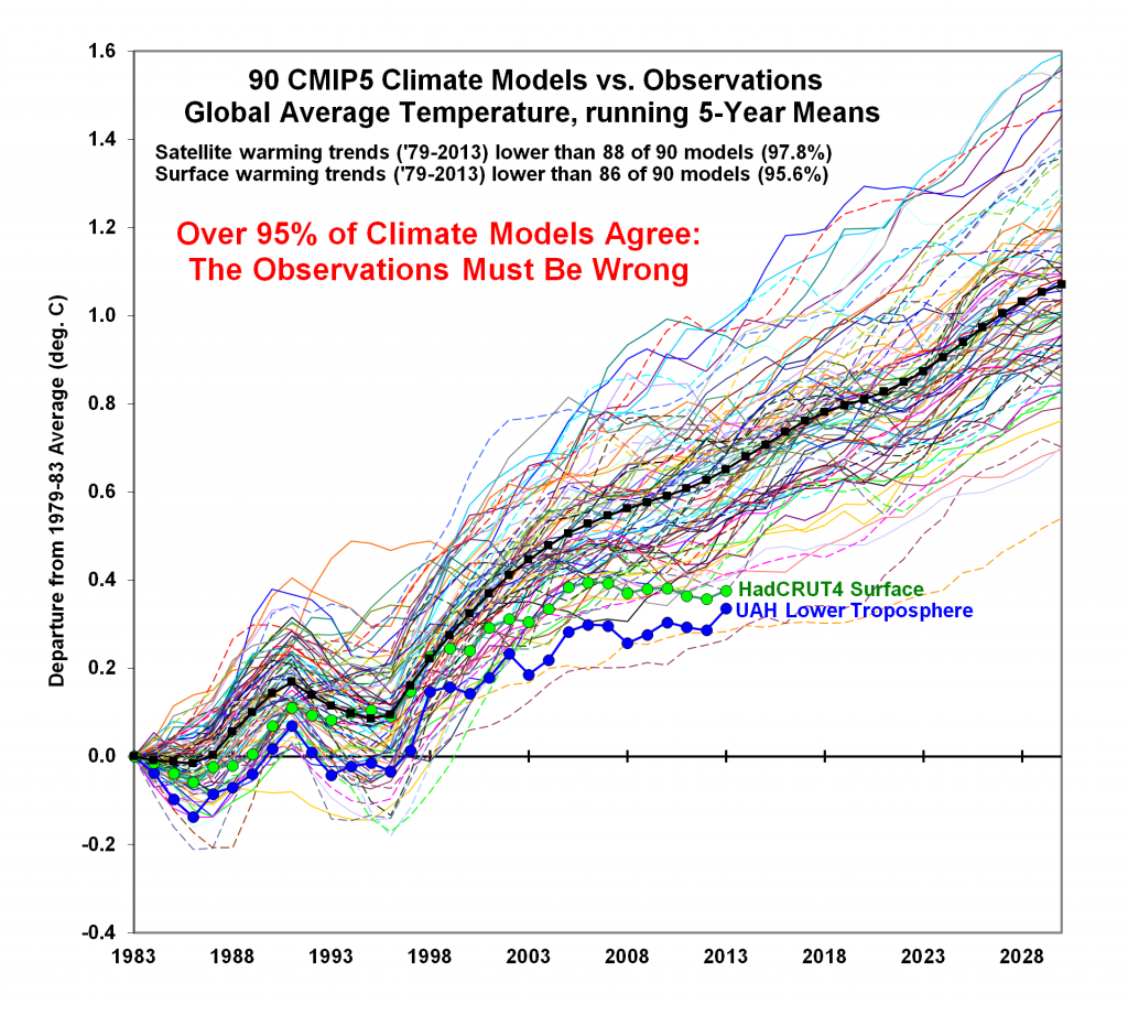 [Image: Climate-Model-Comparison-1024x921.png]