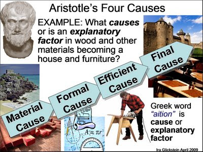 Aristotle's four causes (HT: VPC courtesy Google)