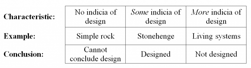 Incidia of Design