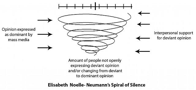 spiral-of-silence